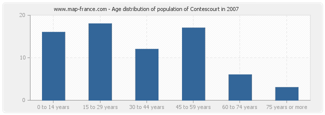 Age distribution of population of Contescourt in 2007