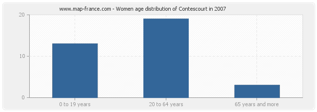 Women age distribution of Contescourt in 2007