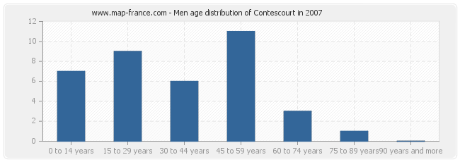 Men age distribution of Contescourt in 2007
