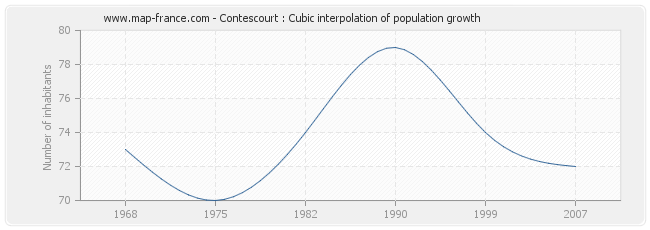 Contescourt : Cubic interpolation of population growth