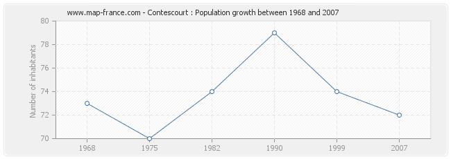 Population Contescourt