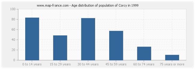 Age distribution of population of Corcy in 1999