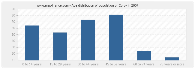 Age distribution of population of Corcy in 2007