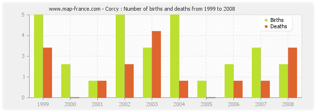 Corcy : Number of births and deaths from 1999 to 2008