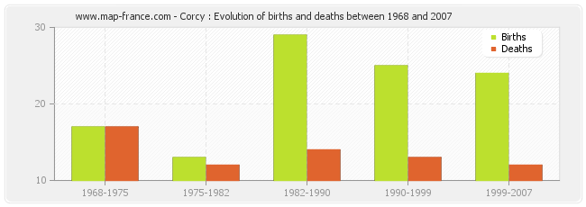 Corcy : Evolution of births and deaths between 1968 and 2007