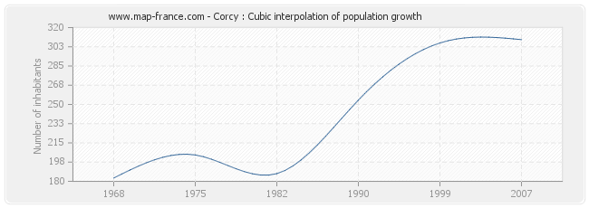 Corcy : Cubic interpolation of population growth