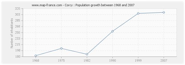 Population Corcy