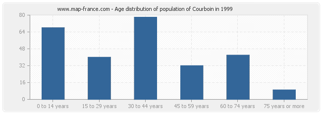Age distribution of population of Courboin in 1999
