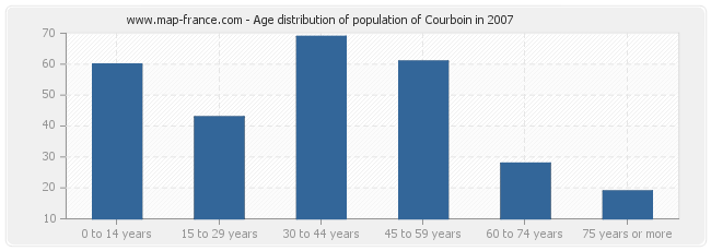 Age distribution of population of Courboin in 2007
