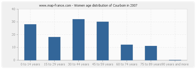 Women age distribution of Courboin in 2007