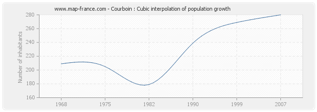 Courboin : Cubic interpolation of population growth