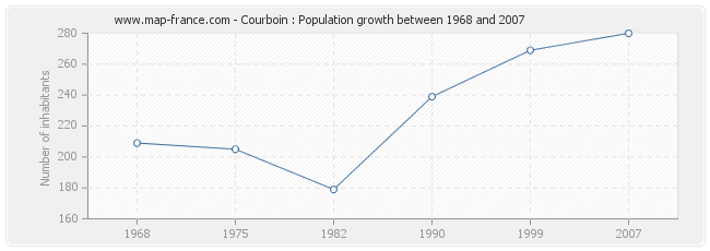 Population Courboin