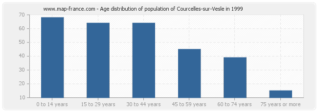 Age distribution of population of Courcelles-sur-Vesle in 1999