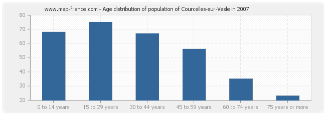 Age distribution of population of Courcelles-sur-Vesle in 2007