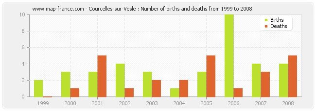 Courcelles-sur-Vesle : Number of births and deaths from 1999 to 2008