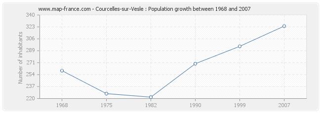 Population Courcelles-sur-Vesle