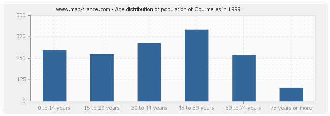 Age distribution of population of Courmelles in 1999