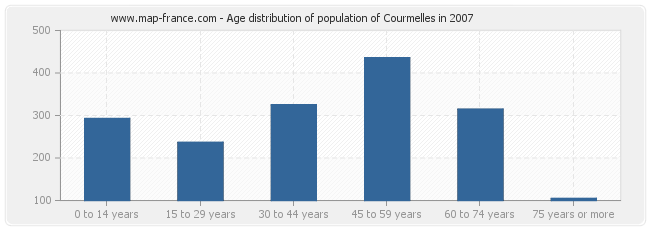 Age distribution of population of Courmelles in 2007
