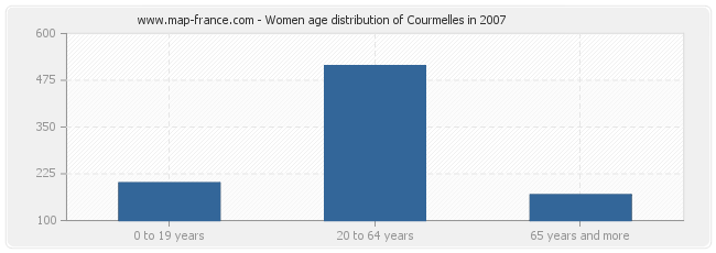 Women age distribution of Courmelles in 2007