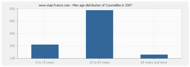 Men age distribution of Courmelles in 2007