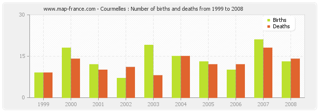 Courmelles : Number of births and deaths from 1999 to 2008