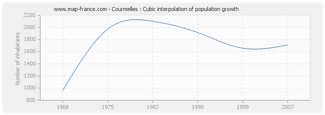 Courmelles : Cubic interpolation of population growth