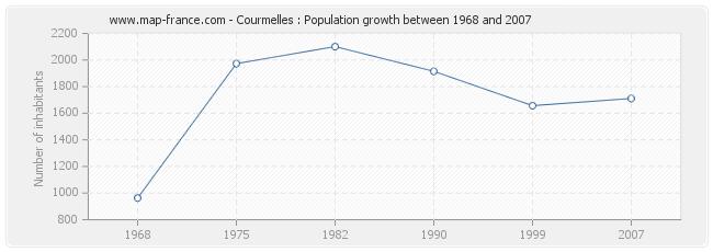 Population Courmelles
