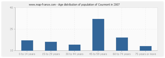Age distribution of population of Courmont in 2007
