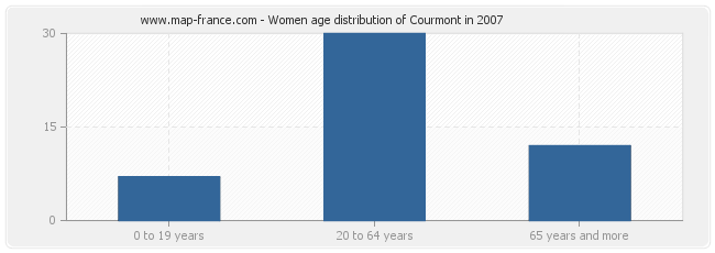 Women age distribution of Courmont in 2007