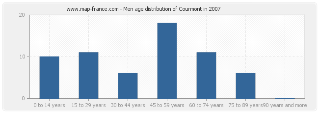 Men age distribution of Courmont in 2007