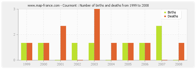 Courmont : Number of births and deaths from 1999 to 2008