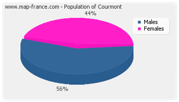 Sex distribution of population of Courmont in 2007