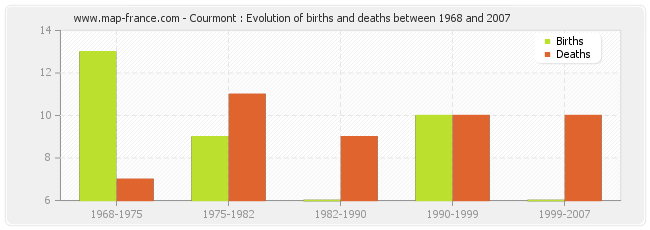 Courmont : Evolution of births and deaths between 1968 and 2007
