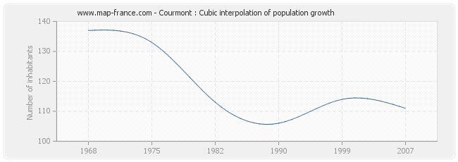 Courmont : Cubic interpolation of population growth