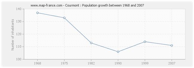 Population Courmont