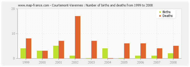 Courtemont-Varennes : Number of births and deaths from 1999 to 2008