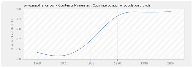 Courtemont-Varennes : Cubic interpolation of population growth