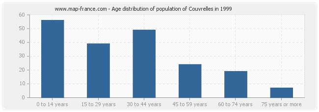 Age distribution of population of Couvrelles in 1999