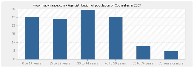 Age distribution of population of Couvrelles in 2007