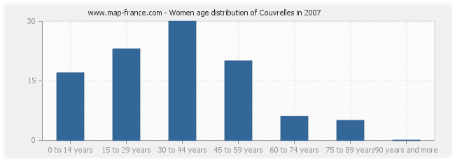 Women age distribution of Couvrelles in 2007