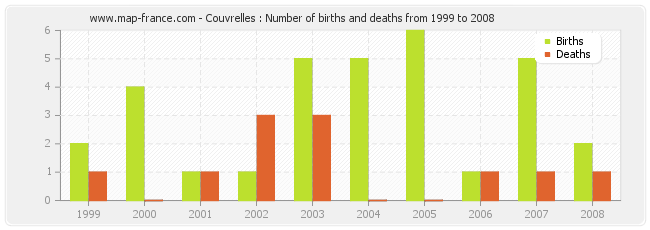 Couvrelles : Number of births and deaths from 1999 to 2008