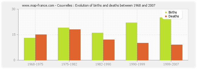 Couvrelles : Evolution of births and deaths between 1968 and 2007
