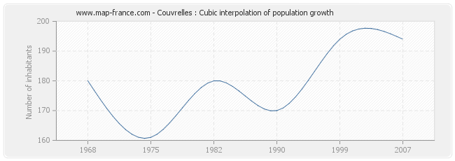 Couvrelles : Cubic interpolation of population growth