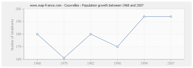Population Couvrelles