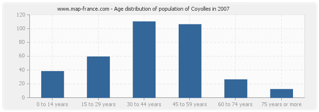 Age distribution of population of Coyolles in 2007