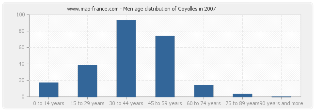 Men age distribution of Coyolles in 2007