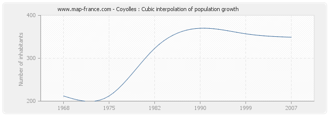 Coyolles : Cubic interpolation of population growth