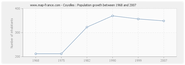 Population Coyolles