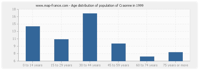 Age distribution of population of Craonne in 1999