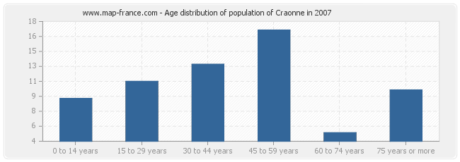 Age distribution of population of Craonne in 2007